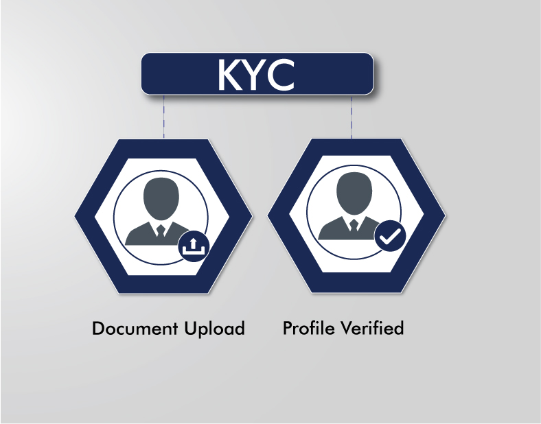 kyc-on-most-popular-way-to-earn-money-online-at-empirereearn.com